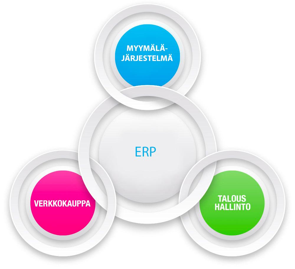 Toiminnanohjausjärjestelmä ERP
